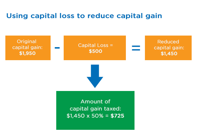 Capital Loss Infographic - Clearline CPA