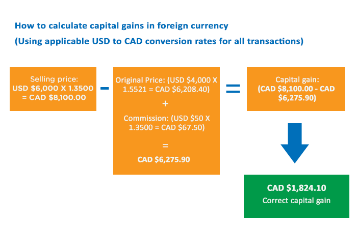 How to calculate capital gains in foreign currency infographic - Clearline CPA